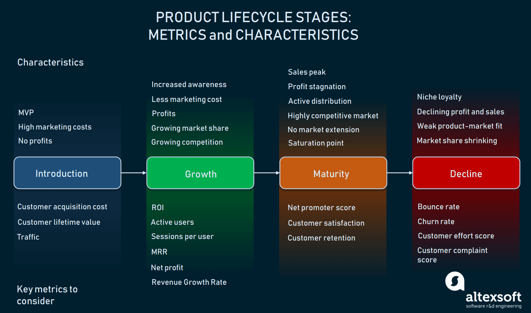 Product Life Cycle How To Extend Product Market Presence