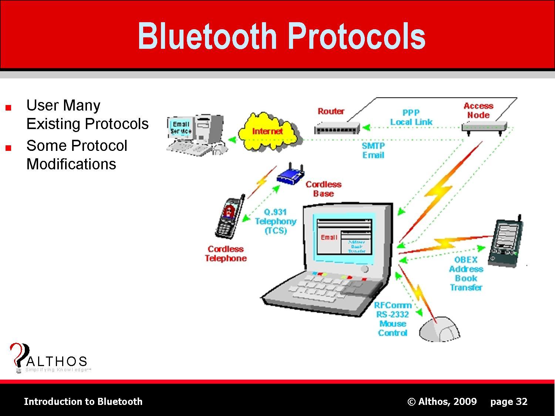 bluetooth application stack diagram tj headlight wiring protocols
