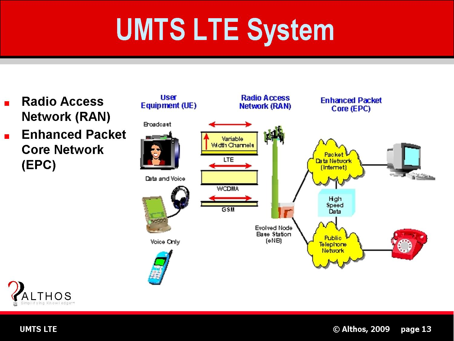 UMTS LTE Tutorial System Network