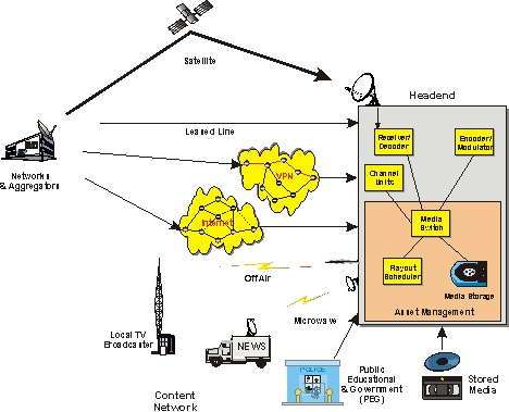 CATV Contribution Network Definition And Diagram