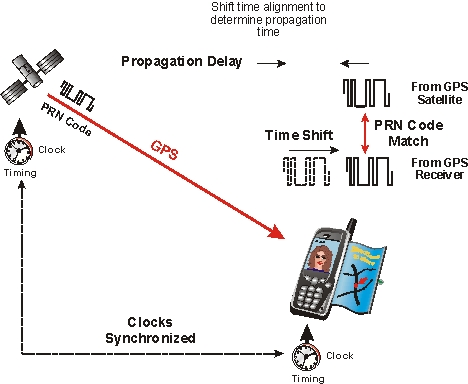 GPS Propagation Time Measurement Definition and Diagram