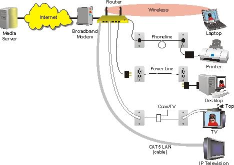 Network Diagram Definition Network Diagram Project Management Pdf