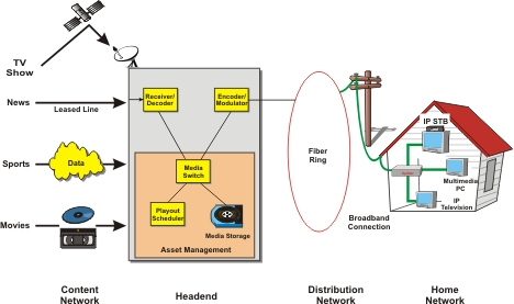 Internet Protocol Television IPTV Definition And Diagram
