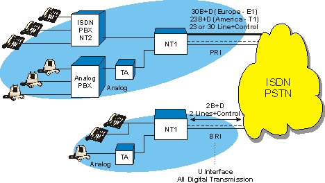 Integrated Services Digital Network ISDN Definition And Diagram