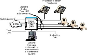 Private Branch Exchange  PBX Definition and Diagram
