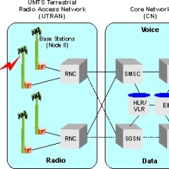 Umts Network Architecture Diagram 4 Wire Dryer Plug Wideband Code Division Multiple Access Wcdma Definition And