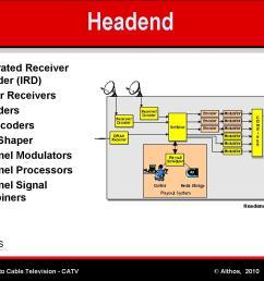 cable tv headend diagram wiring diagram dat cable tv block diagram [ 1500 x 1125 Pixel ]