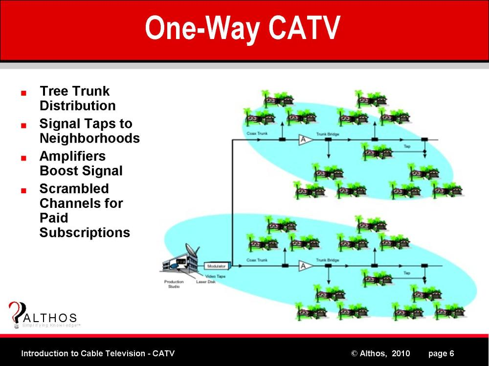 medium resolution of one way cable tv system