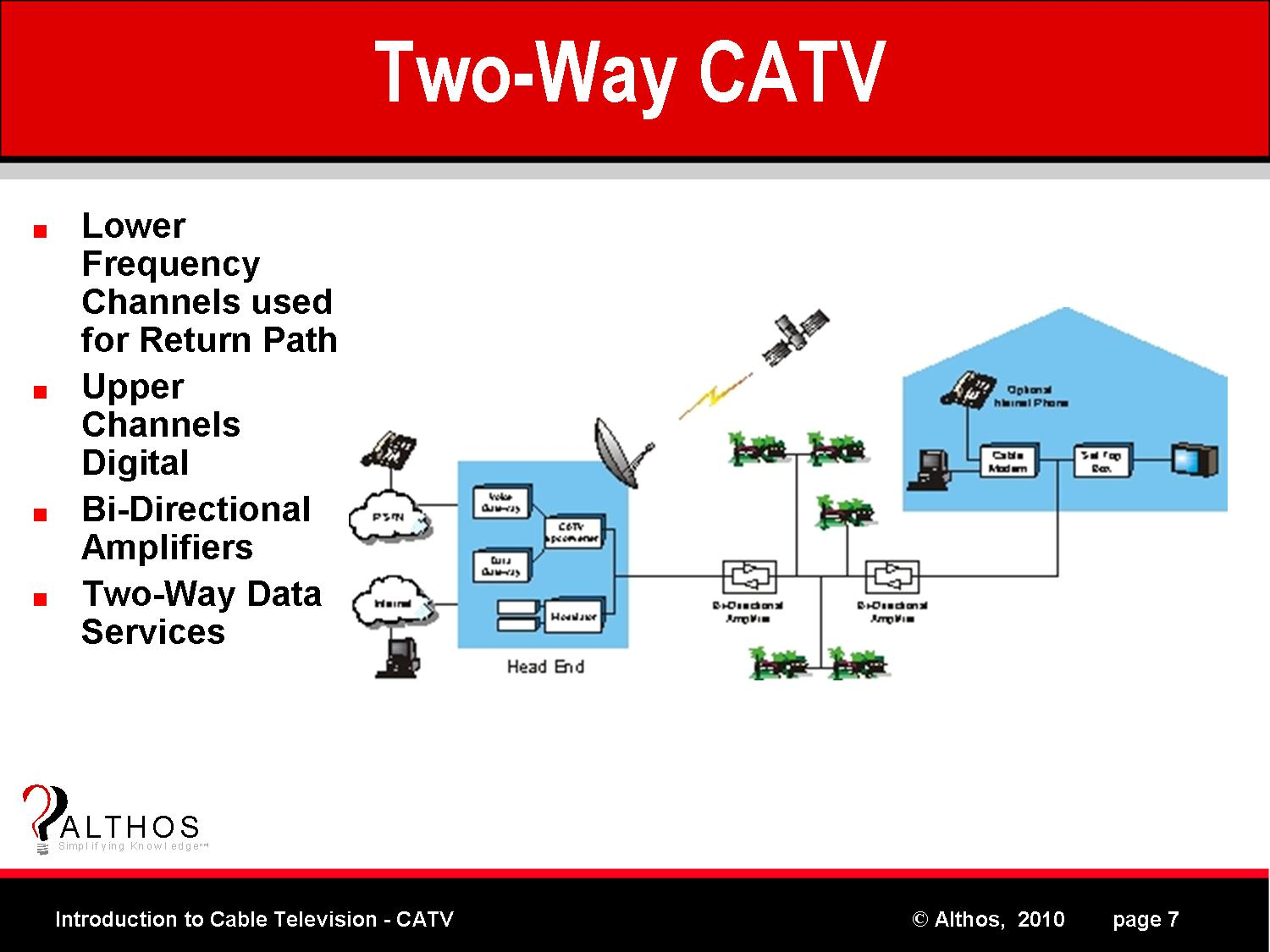 Introduction To CATV Two Way Cable TV System