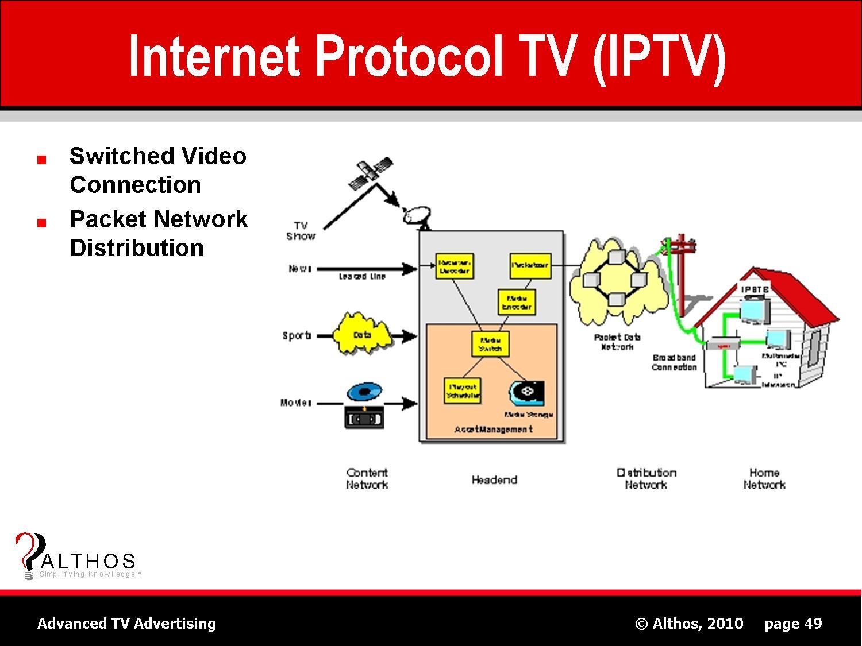 TV Advertising Tutorial IPTV System