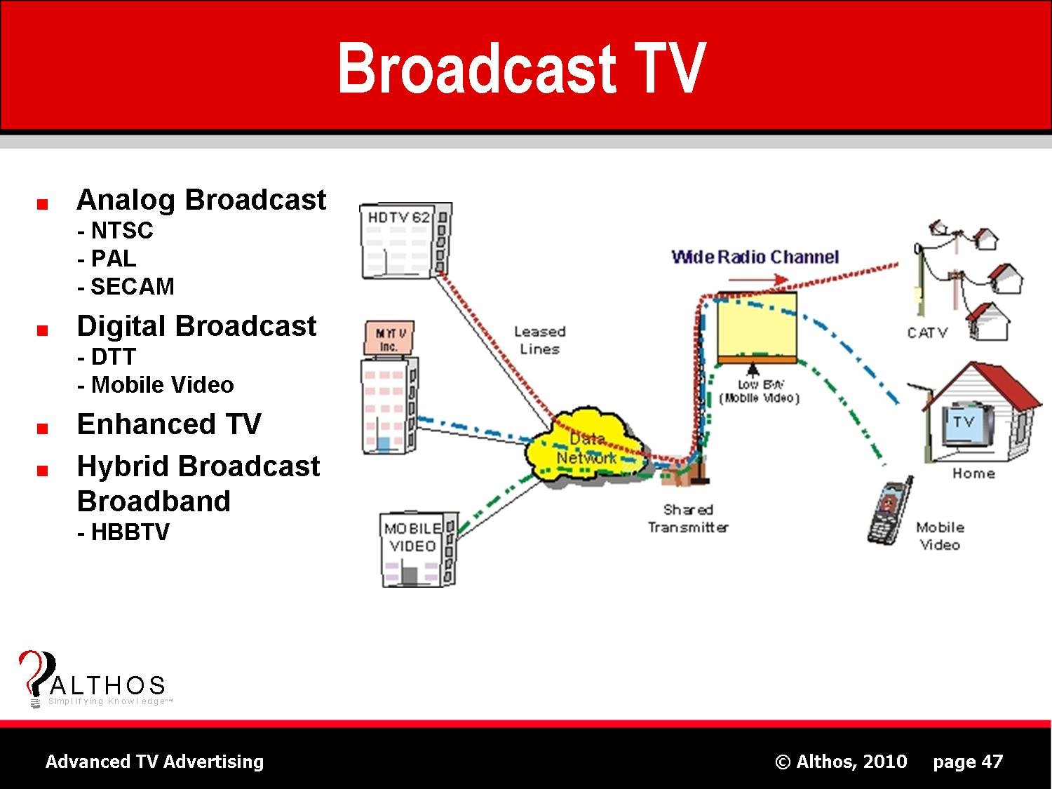 Tv Signal Distribution System Diagram Cable Tv Wiring Diagrams