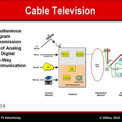 Cat V Wiring Diagram And There Labeled Microscope Parts For What Catv Headend System Electricity Site