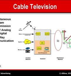 cable television catv system diagram [ 1500 x 1125 Pixel ]
