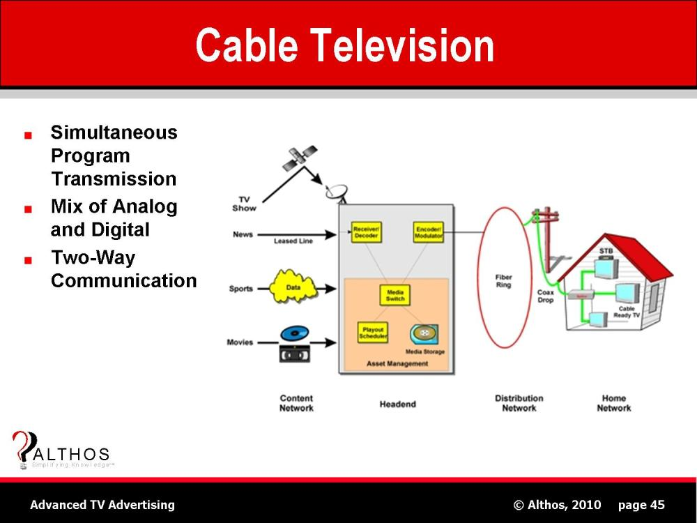 medium resolution of cable television catv system diagram