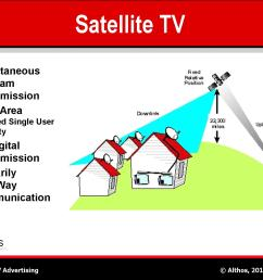 satellite television sat tv system diagram [ 1500 x 1125 Pixel ]