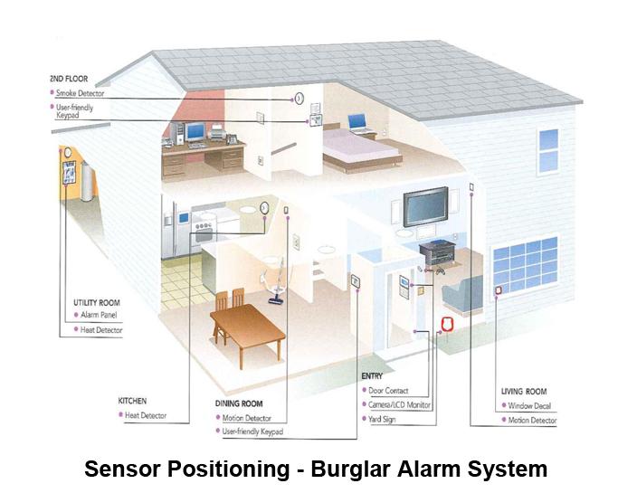 Best Intruder Alarm System