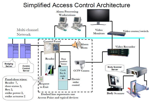 Siemens Plc Functional Block Diagram Home Security Systems Service Company Wireless Smart