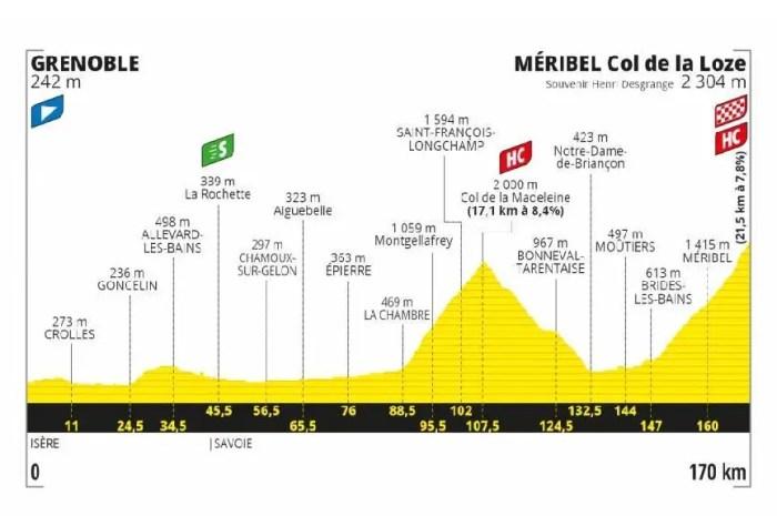 Le Tour de France 2020 arrive au Col de la Loze en petit comité !