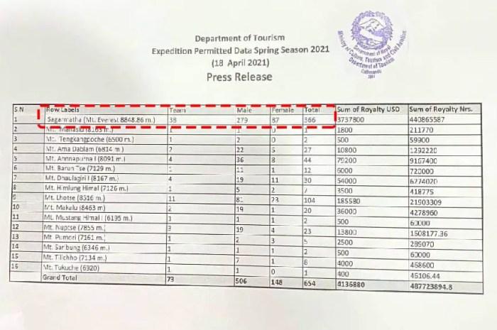 L'Everest toujours victime de son succès : 366 permis délivrés !