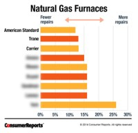Top Rated Furnaces of 2014