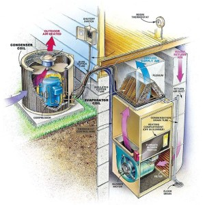 Anatomy Of A Central Air Conditioning System  Altitude