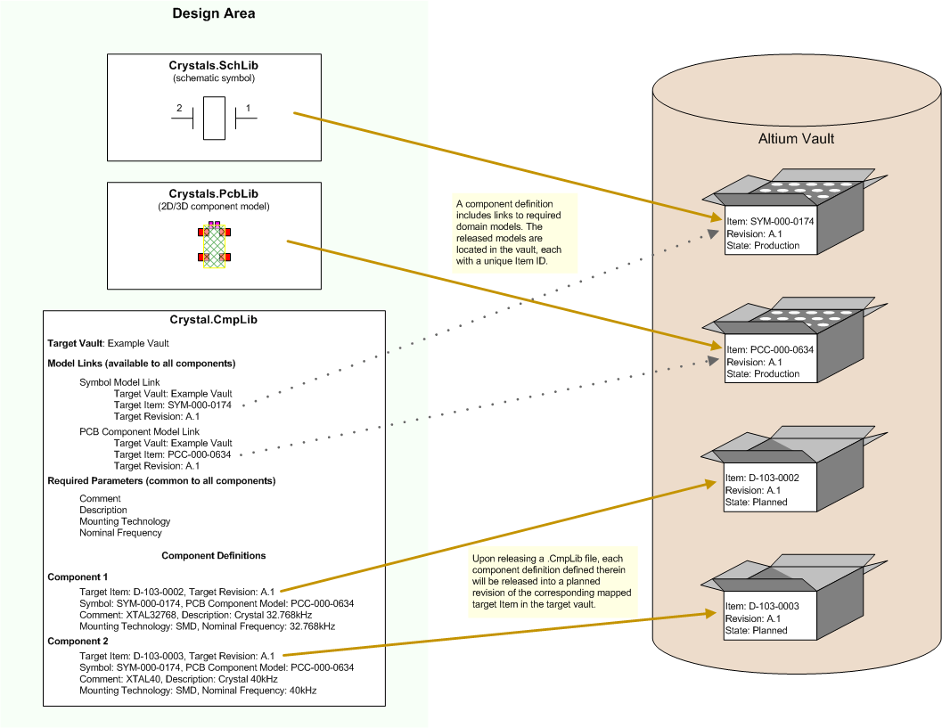 hight resolution of creating a vault component