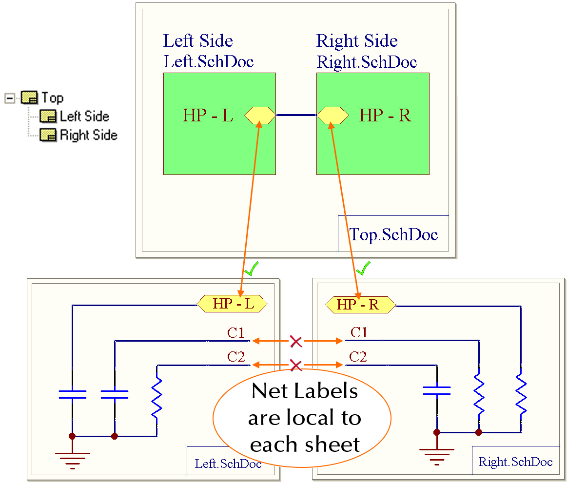 hight resolution of simple examples of how the connectivity is created for each of the 3 main modes global is shown on the left then flat then hierarchical
