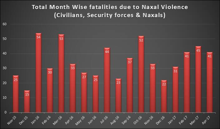 total-month-wise-fatalities-due-to-naxal-violence
