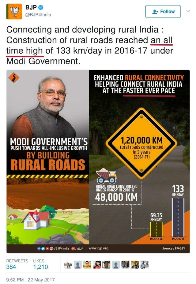 BJP4India Connecting and developing rural India construction of rural rads reached an all time high of 133 km/day in 2016-17 under Modi Govt