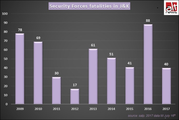 Security Forces fatalities in J&K