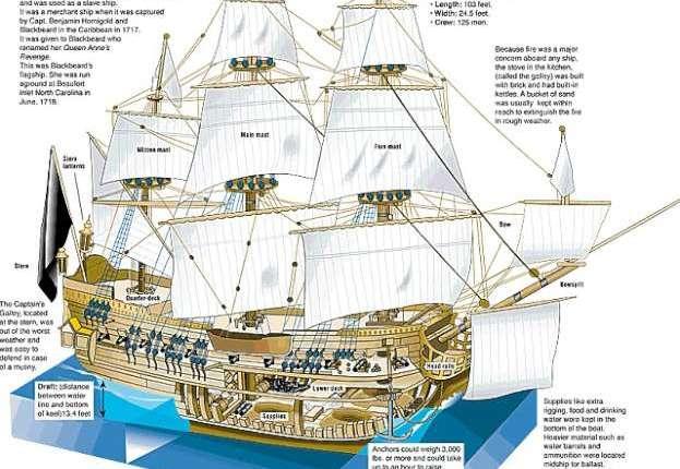 disegno nave