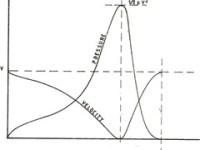 Pressione e Velocità diagramma