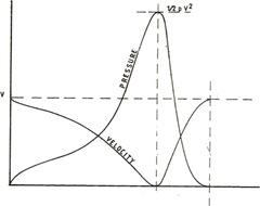pressione e velocità lungo il percorso di una superficie planante