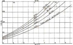 Grafico velocità carene fra i 20 e i 60 piedi