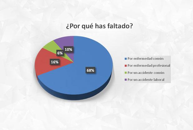 Por Qu Los Mexicanos Faltan Al Trabajo Alto Nivel