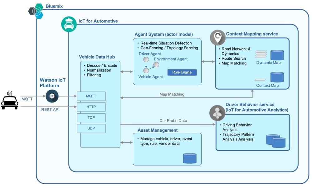 medium resolution of ibm interconnect 2017 honda watson iot automotive architecture