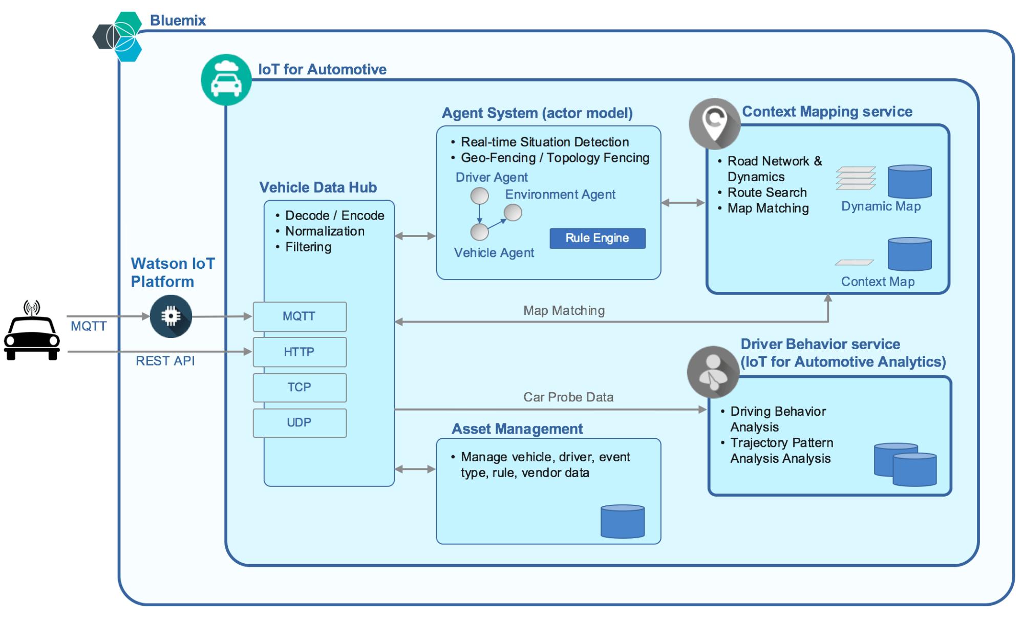 hight resolution of ibm interconnect 2017 honda watson iot automotive architecture