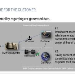bmw ibm bluemix cardata services [ 1280 x 720 Pixel ]