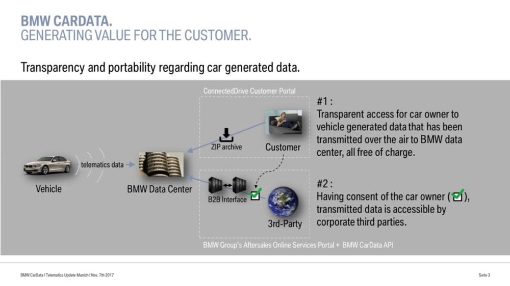 medium resolution of bmw ibm bluemix cardata services