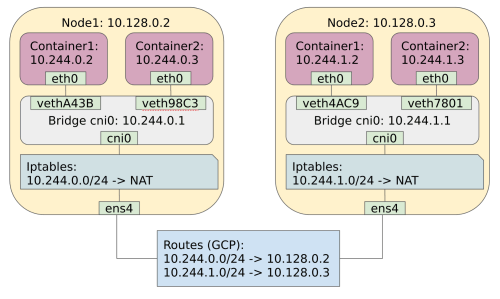 small resolution of configured kubernetes network model 1024x613