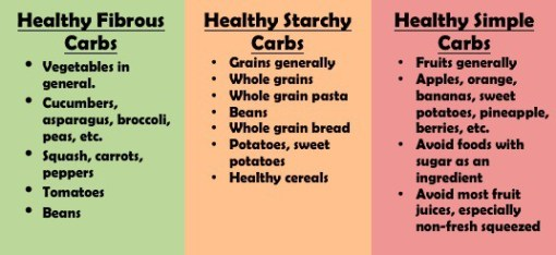 carb cycling carbs