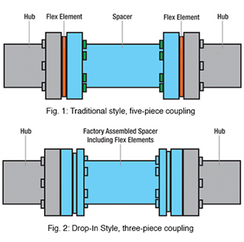 Disc Couplings 101  Altra Industrial Motion Newsroom