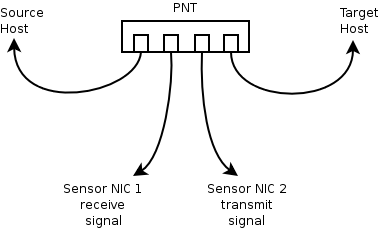 Castles in the Sky: Inline passive network tapping on a
