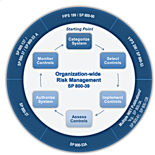 What Does A Fips 199 Impact Assessment Mean To You