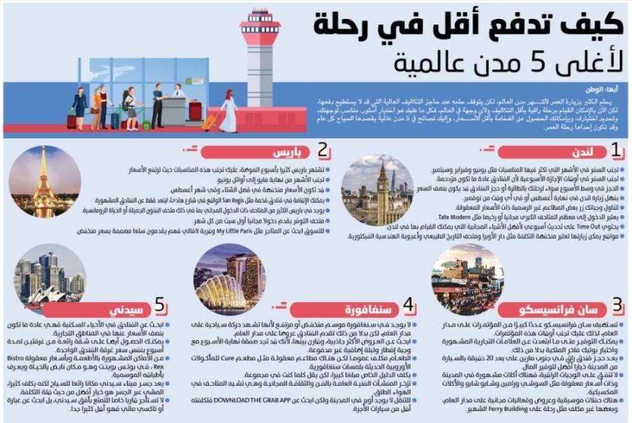 كيف تدفع أقل في أغلى 5 مدن عالمية جريدة الوطن