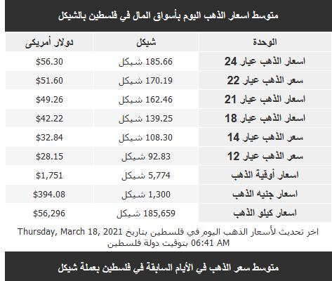 أسعار الذهب اليوم الخميس في فلسطين