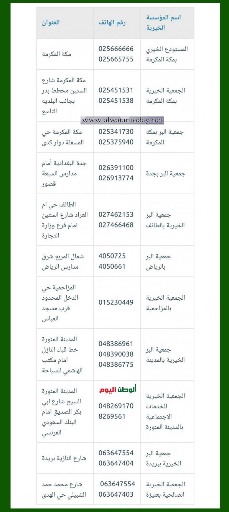 شاهد.. أرقام واتساب جمعيات خيرية في السعودية 2021