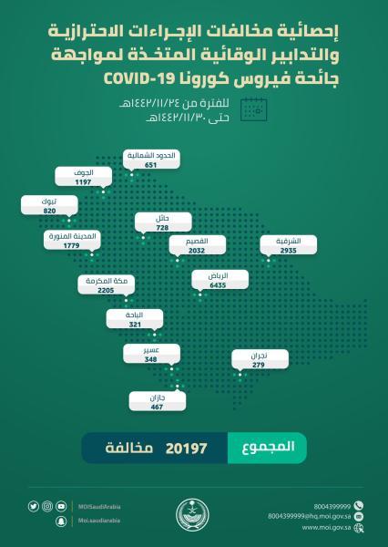 عاجل : 20197 مخالفة للإجراءات الاحترازية خلال أسبوع