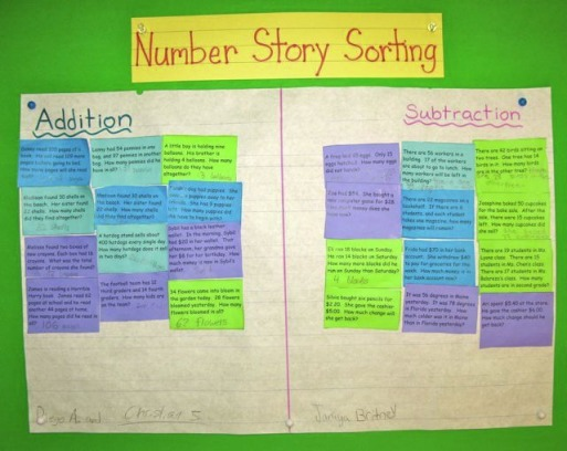 Picture also math charts mrs zimmerman   third grade   class at chelsea prep rh alyciazimmerman