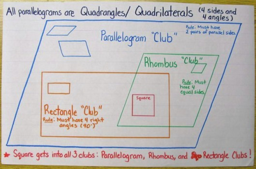 how do i draw a family tree diagram dcc wiring fresh layout you know who is in the parallelogram club?
